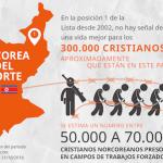 4.305 cristianos han perdido la vida por causa de su fe en 2018